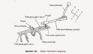 Mekanisme Pemindah Diret Control 2