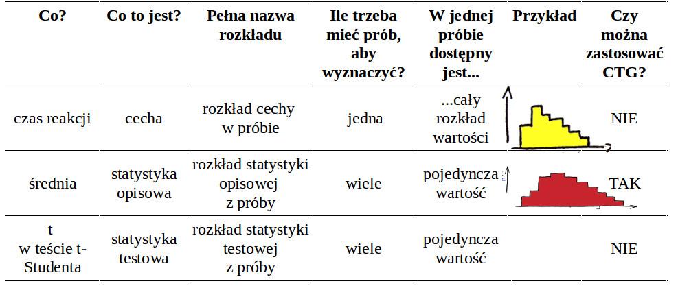 Statystyka W Psychologii Rozkład Statystyki Opisowej I