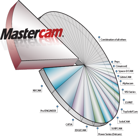 Mastercam Blog | Mastercam is #1 Again  What Does that Mean