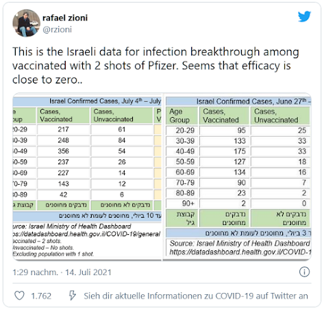 Статистика из Израиля