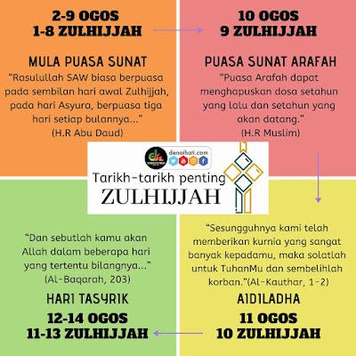 Zulhijjah Bulan Menambah Amalan, Terutamanya Pada 10 Hari Pertama