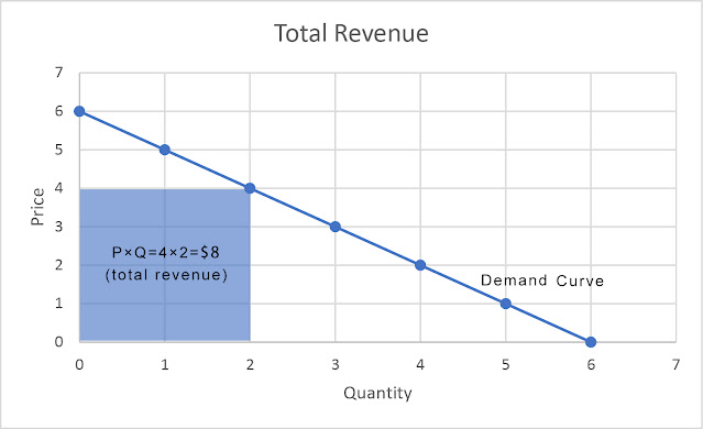 revenue in imperfect market under monopoly