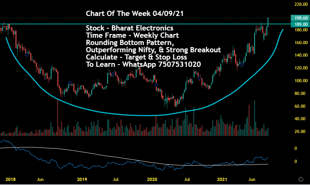 Chart Of The Week 04/09/21