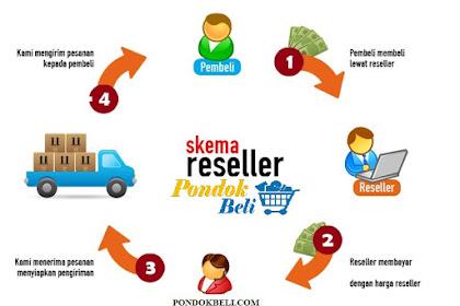 Panduan Lengkap Cara Menjadi Reseller Online Tanpa Modal