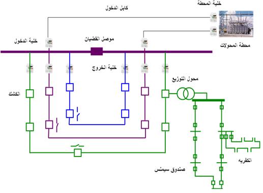 تغذية وتشغيل موزعات الجهد المتوسط  MV distributer