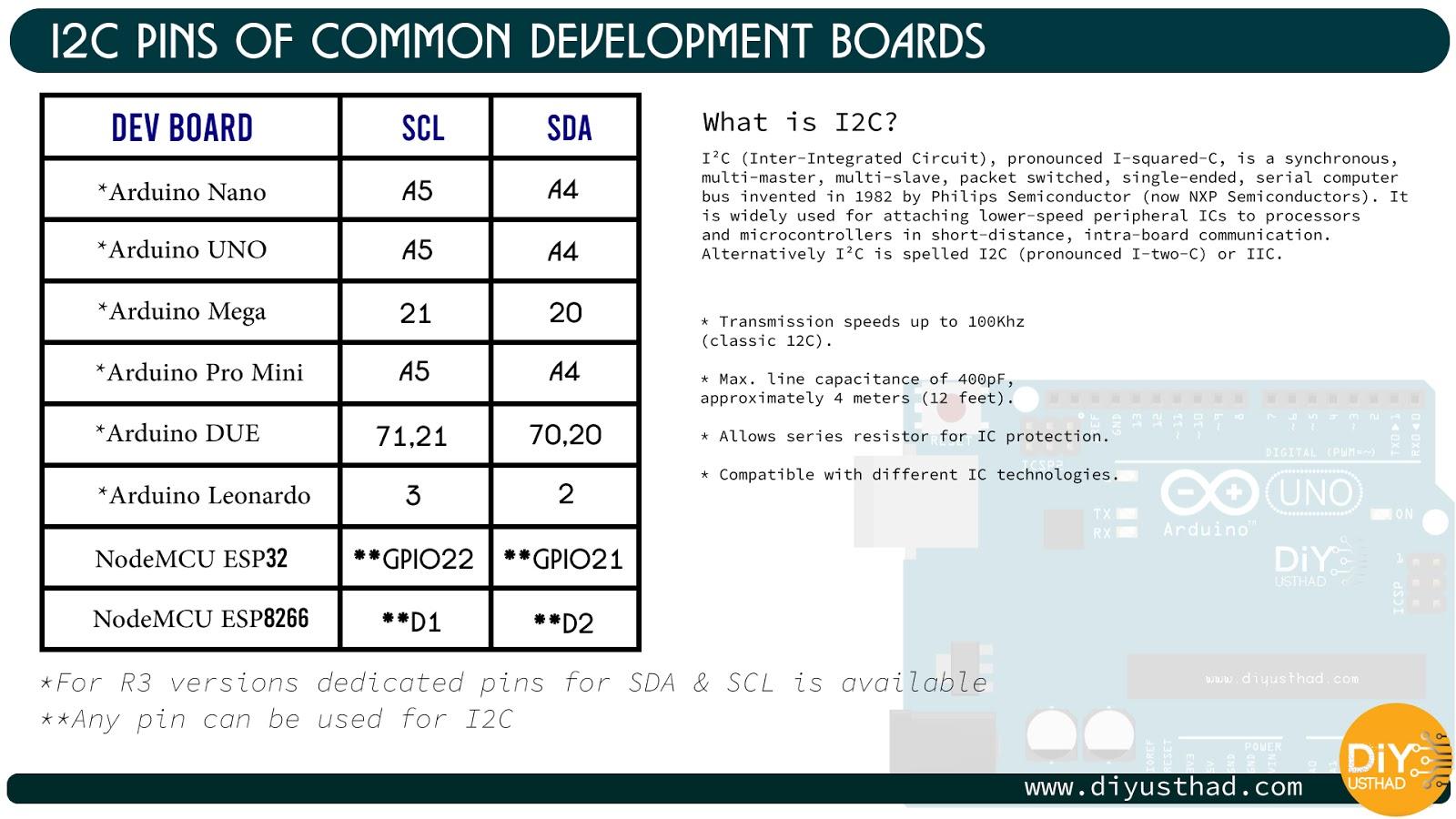 I2C pin of arduino nano, arduino mega, arduino uno, arduino pro mini, arduino leonardo, esp8266, esp32, nodemcu