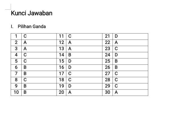 Kunci Jawaban Soal UAS Matematika Kelas 6 Semester 1 Kurikulum 2013 (Pilihan Ganda dan Isian)