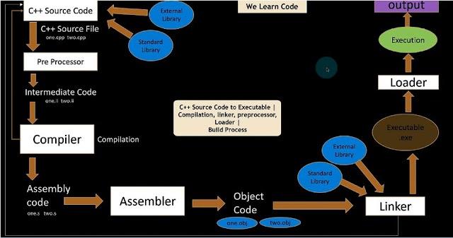C++ Source Code to Executable   Compilation, Linker, Preprocessor, Loader   Build Process