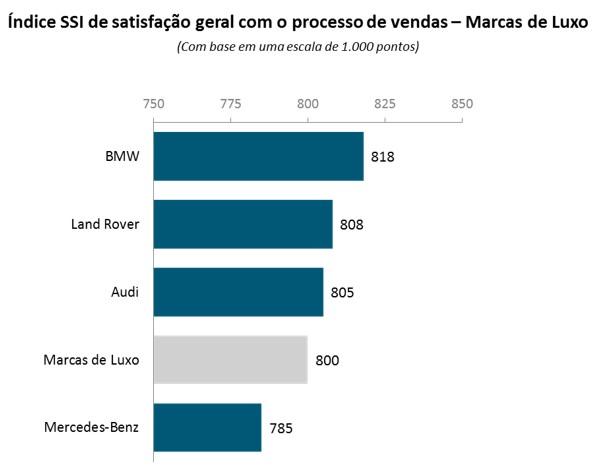 BMW líder de satisfação; Mercedes é a pior - premium