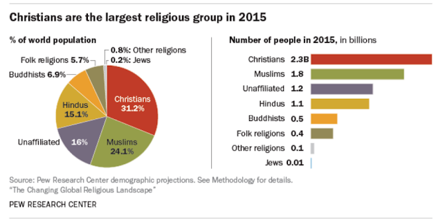 https://www.pewresearch.org/fact-tank/2017/04/05/christians-remain-worlds-largest-religious-group-but-they-are-declining-in-europe/
