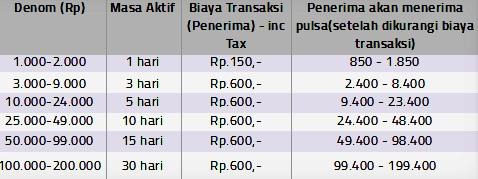 Transfer Pulsa: Cara Transfer Pulsa Xl Ke Sesama Xl