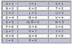Resultado de imagen de abecedario con numeros y letras