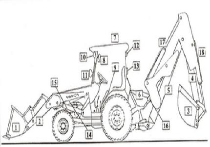 Manual de operação para operadores de retroescavadeira