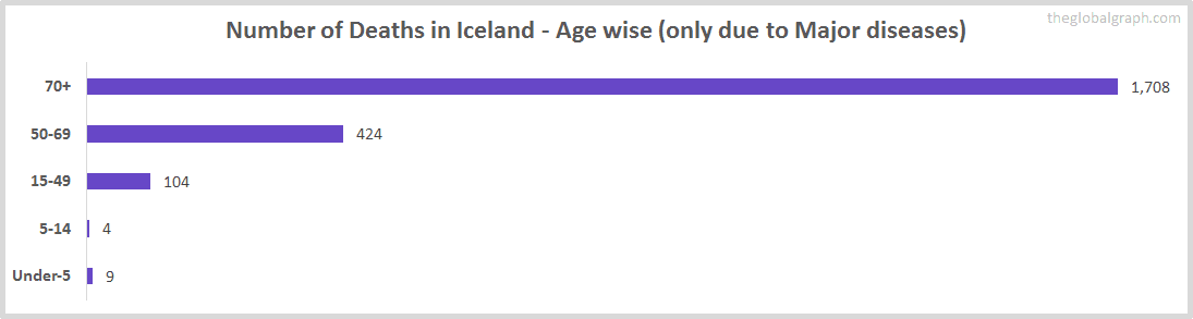 Number of Deaths in Iceland - Age wise (only due to Major diseases)