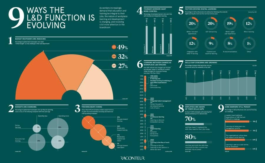 9 Ways the L&D Function is Evolving #Infographic