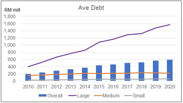 Average Debt