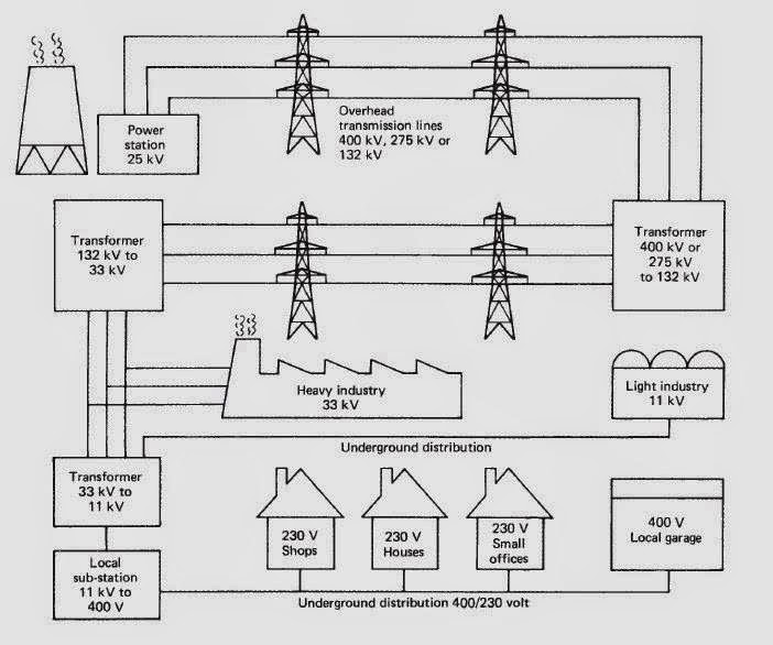 Electrical Engineering World: Simplified diagram of the