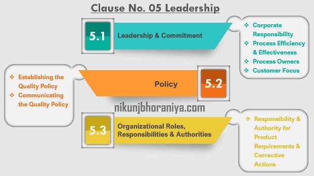Clause 05 Leadership