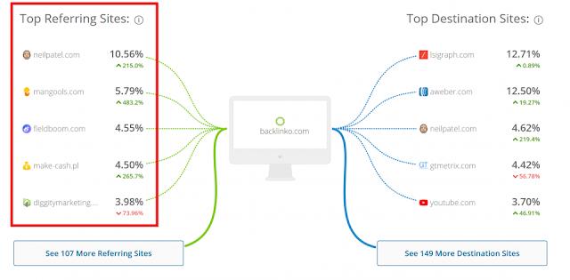 hasil analisa similarweb.com