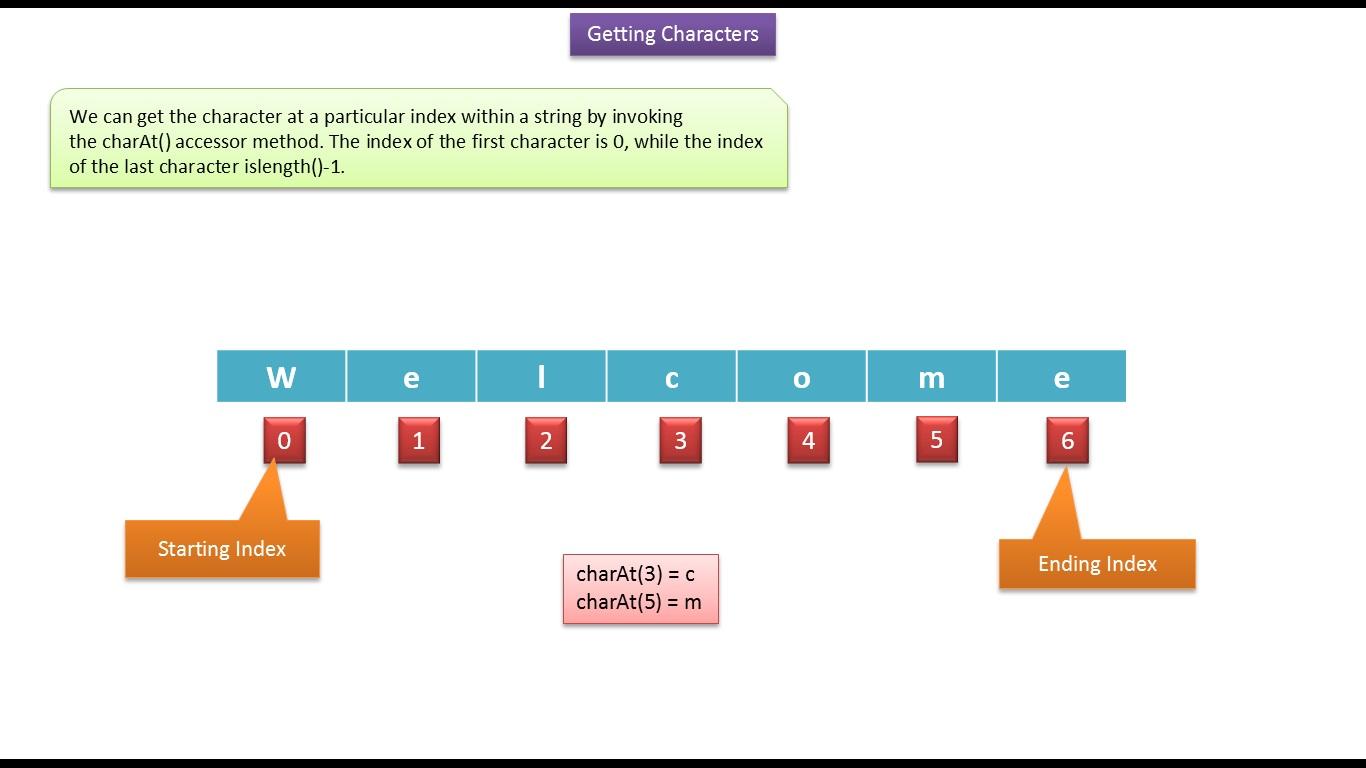 JAVA EE: Java Tutorial : Java String (Getting characters using ...