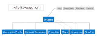 apa itu sitemap ?