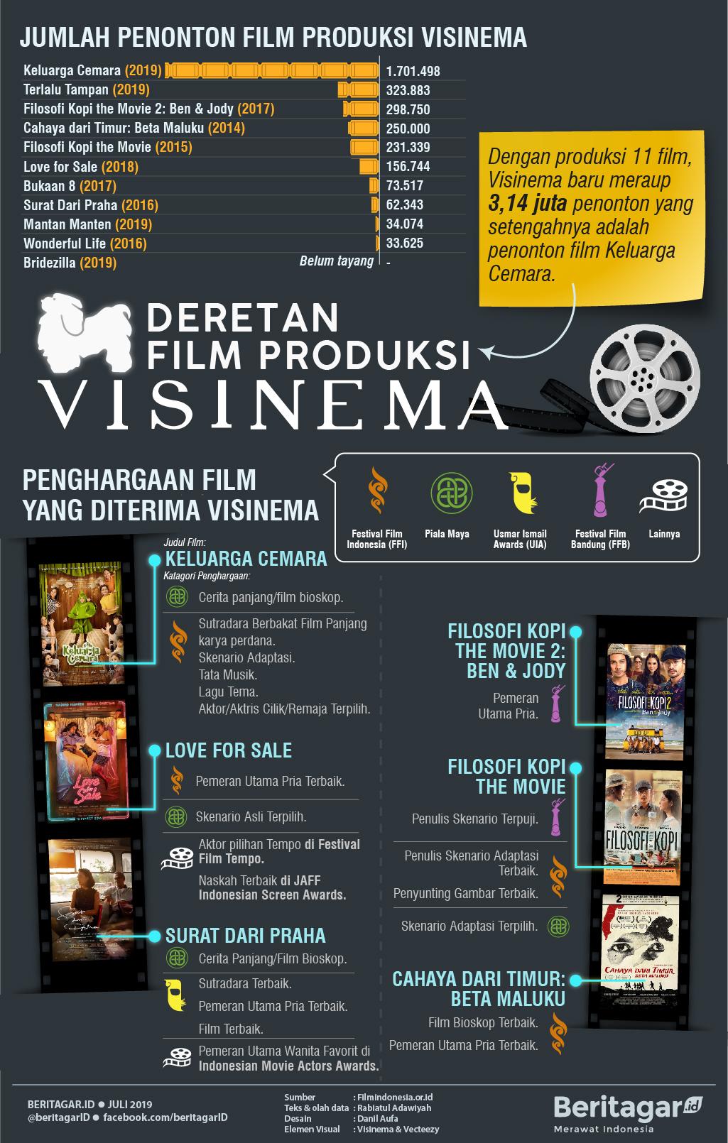 Infografis Deretan Film Produksi Visinema