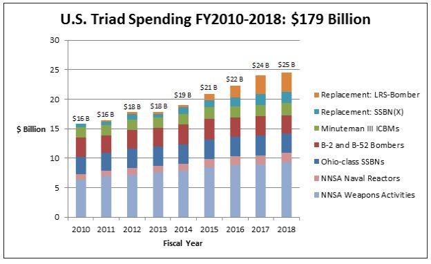 Затраты США на стратегическую