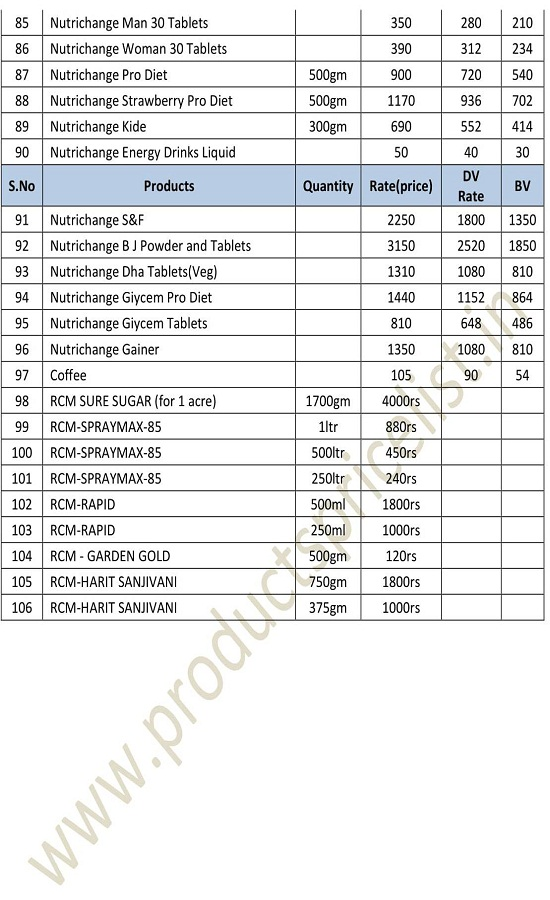 RCM all Products Price List 2019
