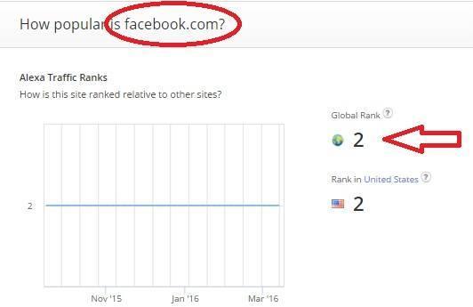 Peringkat / Ranking Facebook
