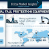 Industrial fall protection equipment market growth outlook with industry review and forecasts 2018-2024