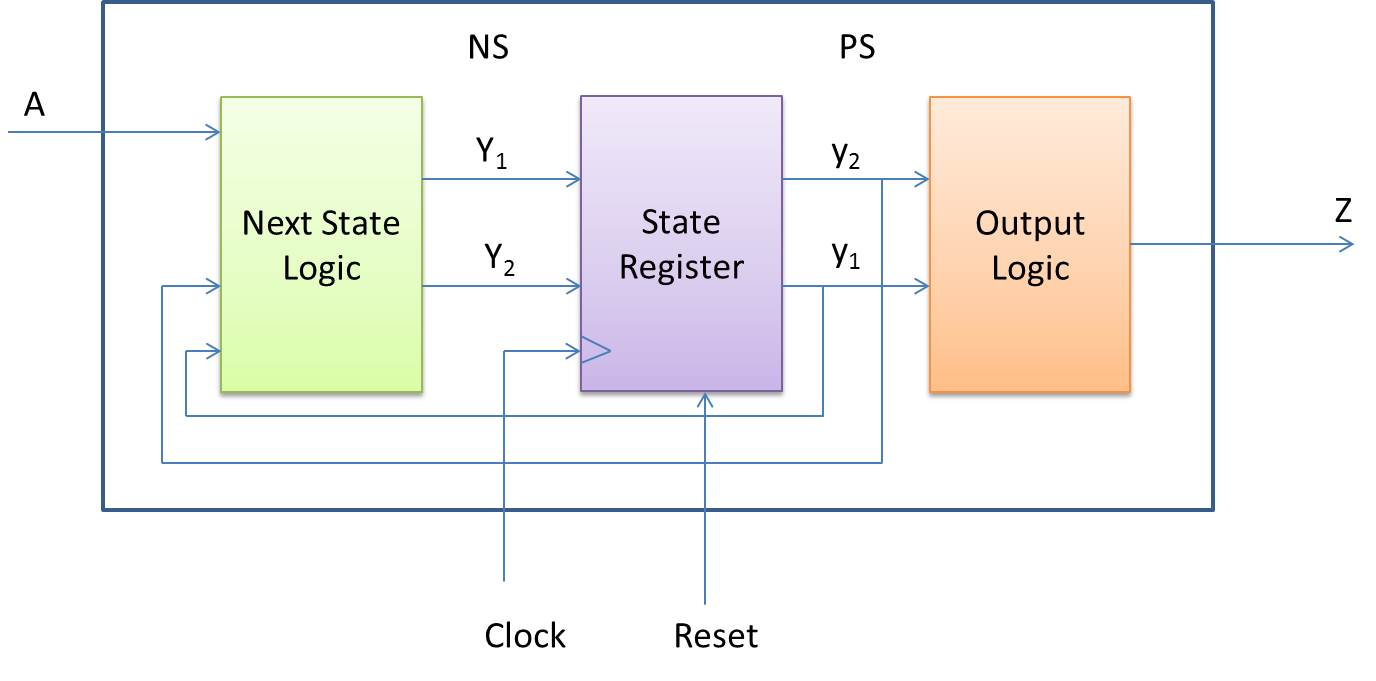 General Logic Diagram For Flip Flops Everything About Wiring Of T Flop My Fpgas Finite State Machine Fsm Relay