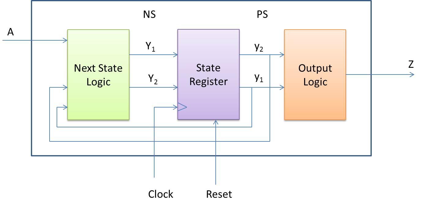 my fpgas finite state machine fsm figure 2 functional block diagram of fsm [ 1376 x 681 Pixel ]