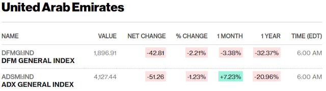 European, Middle Eastern & African Stocks - Bloomberg Today s closing #UAE #SaudiArabia #Qatar