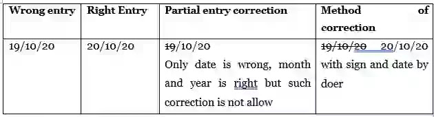 Partial entry correction, Good Documentation Practices (GDP)