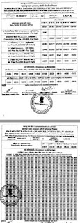 http://www.newsresultcardkey.com/2016/06/maharashtra-state-lottery-draw-results.html
