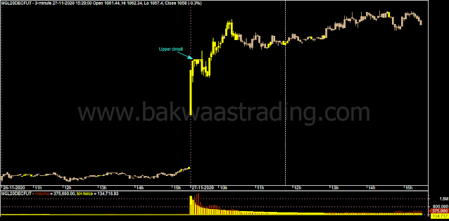 Day Trading - MGL Intraday Chart