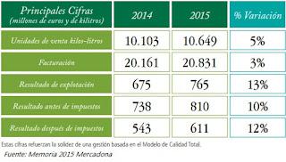 Mercadona 2015, datos Mercadona 2015