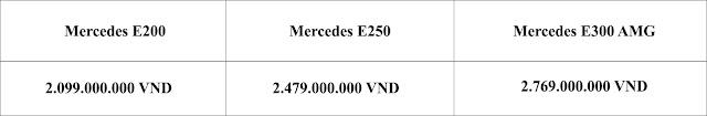 Bảng so sanh giá xe Mercedes E250 2019