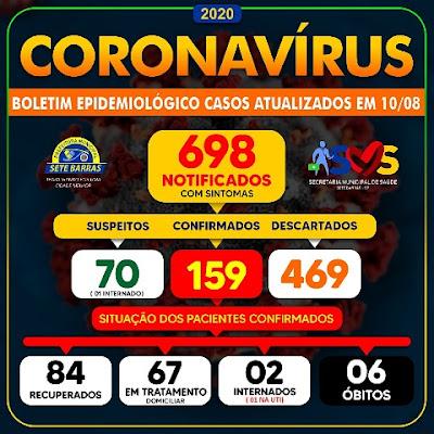 Sete Barras  confirma mais dois óbitos por Coronavírus - Covid-19