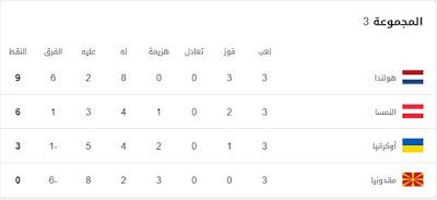 ترتيب-المجموعة-الثالثة-بكأس-الأمم-الأوروبية