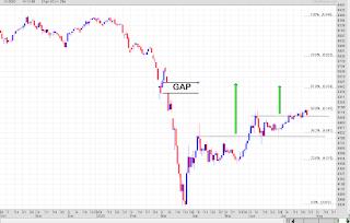 Gap IHSG 5498
