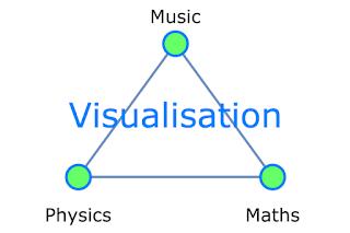 Music Visualisation Platform: Given The Vibrant Examples Ecosystem, Entirely Feasible. #VisualFutureOfMusic #WorldMusicInstrumentsAndTheory