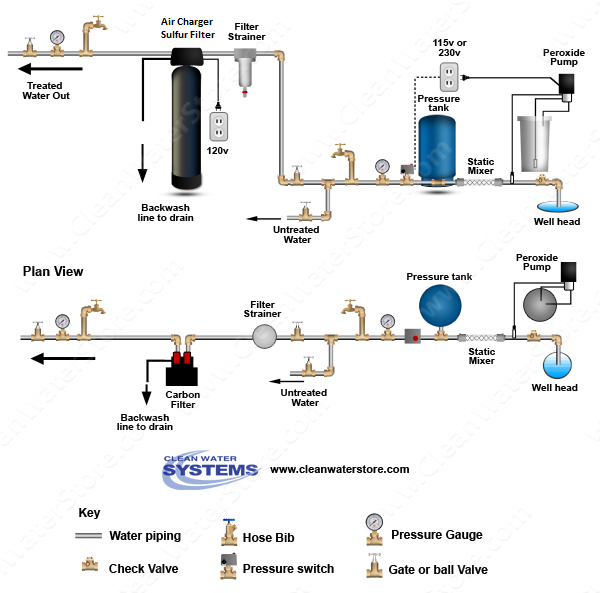 Clean Well Water Report Need Help With Rotten Egg Smell