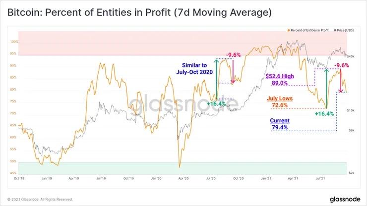 Процент субъектов прибыли