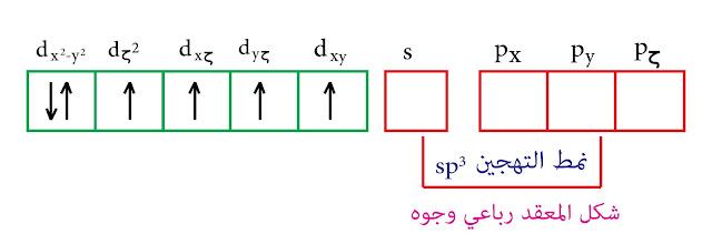 التهجين من النمط sp³- نظرية رابطة التكافؤ - الكوبالت الثلاثي