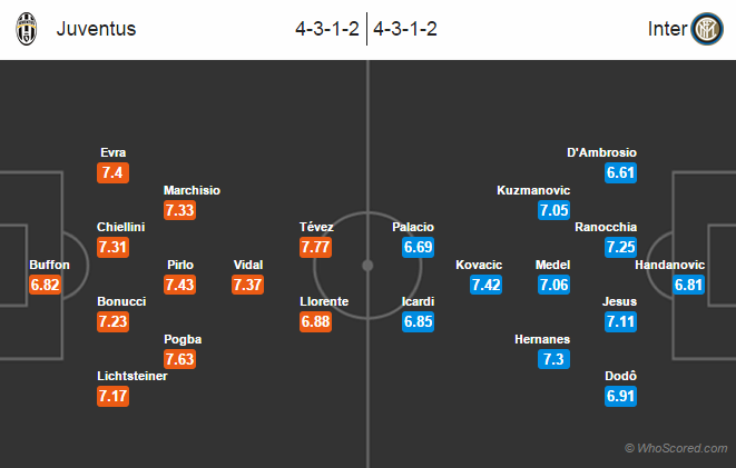 Possible Line-ups Juventus vs Inter Milan