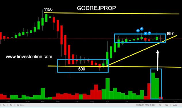 godrej properties share price, finvestonline.com