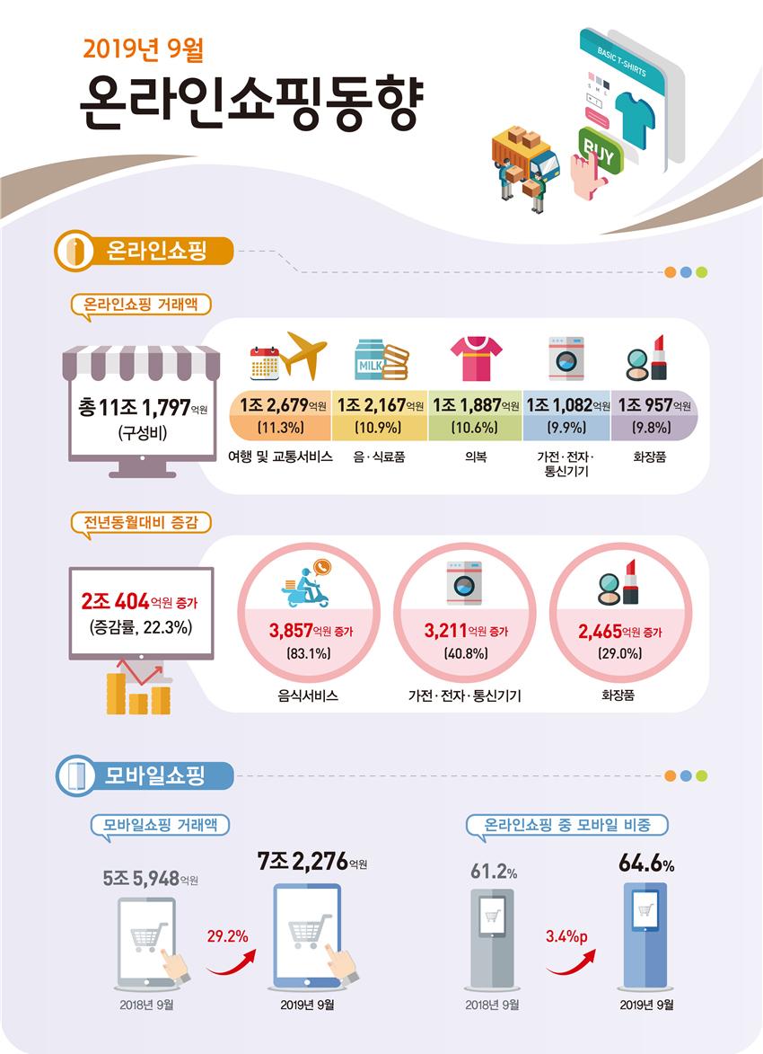 2019년 9월 온라인쇼핑 거래액 11조 1,797억원 전년동월대비 22.3% 증가