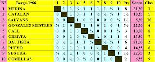 Clasificación final del VII Torneo Cerrado de Ajedrez Berga 1966 según manuscrito de Joan Bautista