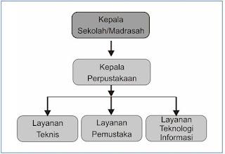 Struktur Organisasi Perpustakaan Sekolah